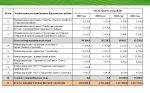 Информация о районном бюджете в 2019-2022 годах