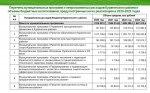 Основные характеристики бюджета Курагинского района на 2020-2023 годы